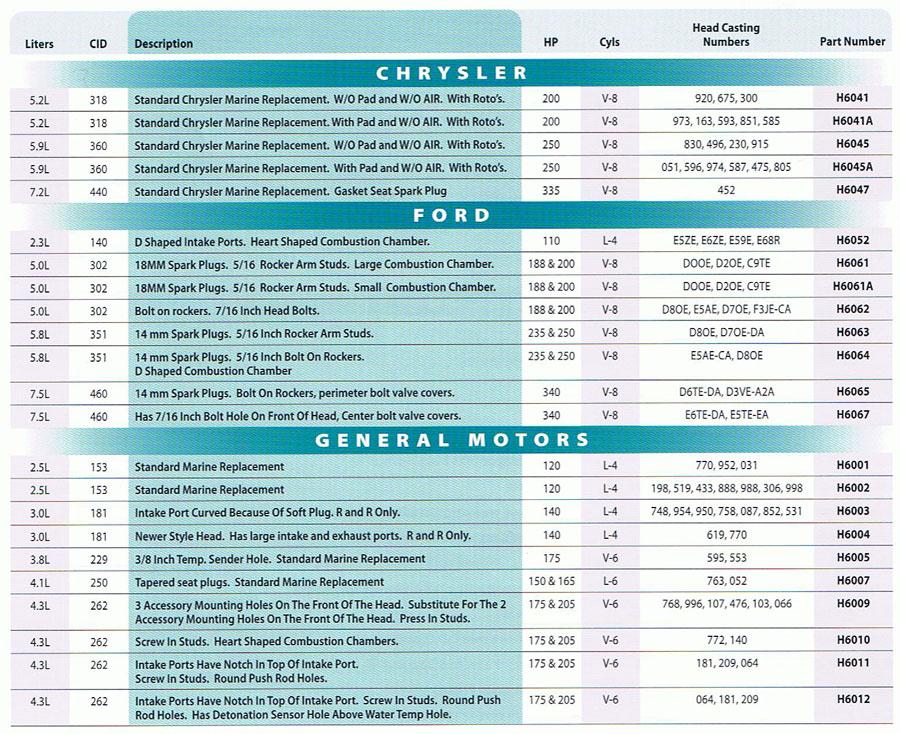 Marine Head Kit Chart